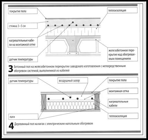 detail plancher chauffant z wave 723 mende 48. Black Bedroom Furniture Sets. Home Design Ideas