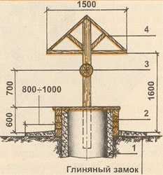 Схема колодца с типоразмерами
