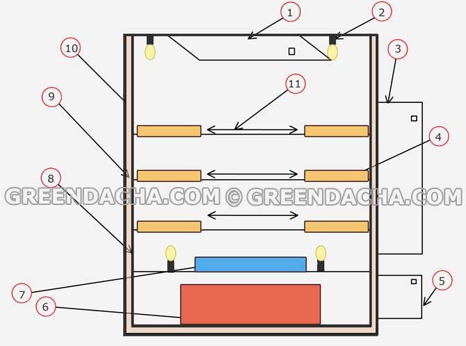 Чертеж самодельного инкубатора для перепелов