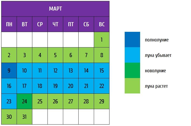 посевной календарь март 2020